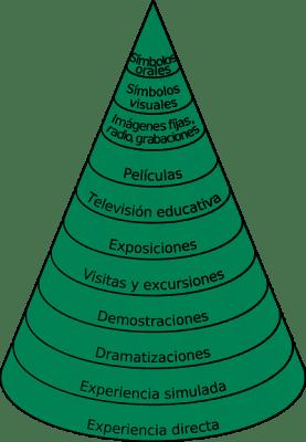 El cono de la experiencia, de Edgar Dale
